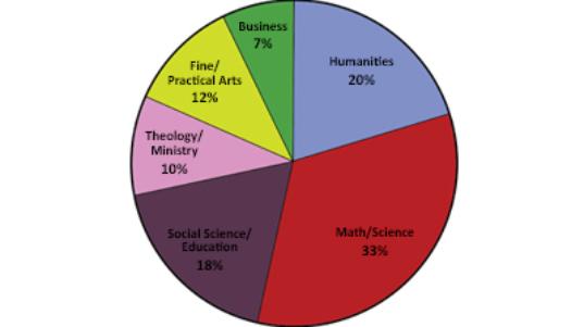 Grads Pie chart